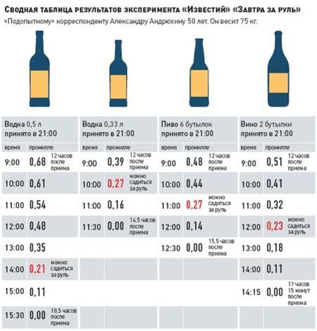 алкоголь после увеличения грудины
