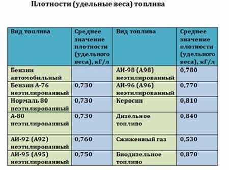 таблица плотности дизельного топлива зимнее