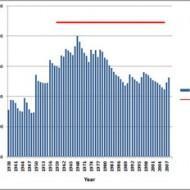 Тенденции зарплаты в Америке