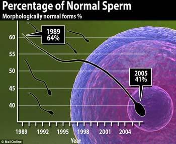 Уменьшение кличества спермы