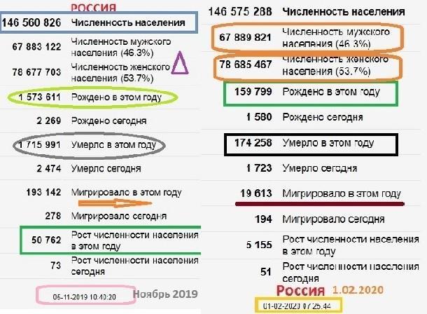 Население России 1.02.2020