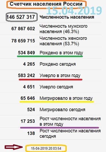 Россия сколько людей