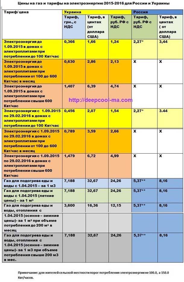 http://deepcool-ma.com/wp-content/uploads/2015/08/%D0%A6%D0%B5%D0%BD%D1%8B-%D0%B8-%D1%82%D0%B0%D1%80%D0%B8%D1%84%D1%8B-%D0%BD%D0%B0-%D1%8D%D0%BD%D0%B5%D1%80%D0%B3%D0%BE%D0%BD%D0%BE%D1%81%D0%B8%D1%82%D0%B5%D0%BB%D0%B8-%D0%B4%D0%BB%D1%8F-%D0%A0%D0%BE%D1%81%D1%81%D0%B8%D0%B8-%D0%B8-%D0%A3%D0%BA%D1%80%D0%B0%D0%B8%D0%BD%D1%8B-2.jpg