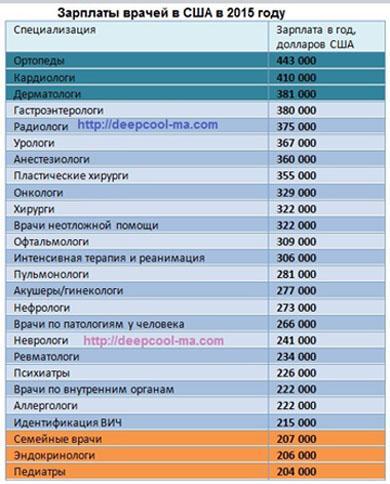 Зарплаты врачей