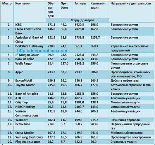 Самые богатые компании мира