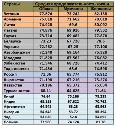 Продолжительность жизни республик бывшего СССР